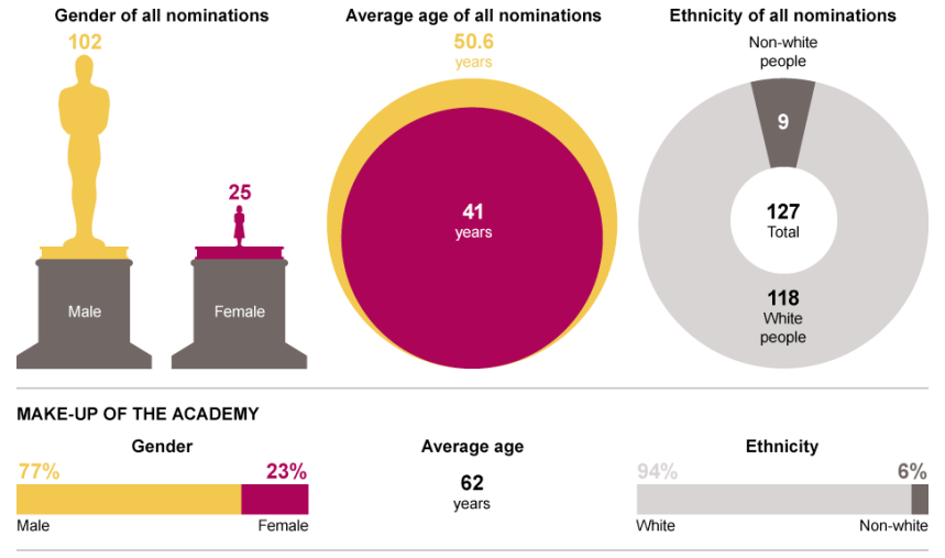 The Oscars c/o http://www.telegraph.co.uk/